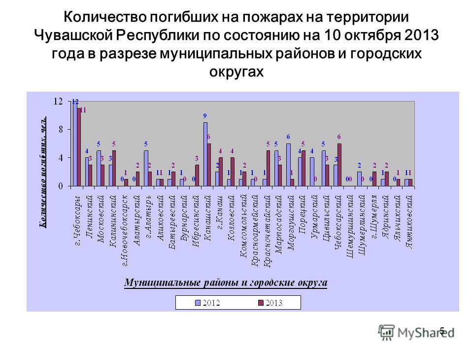 5 Количество погибших на пожарах на территории Чувашской Республики по состоянию на 10 октября 2013 года в разрезе муниципальных районов и городских округах