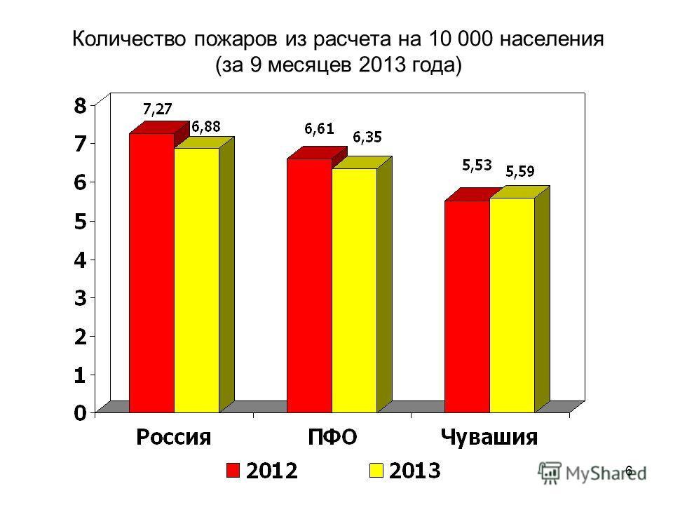 6 Количество пожаров из расчета на 10 000 населения (за 9 месяцев 2013 года)