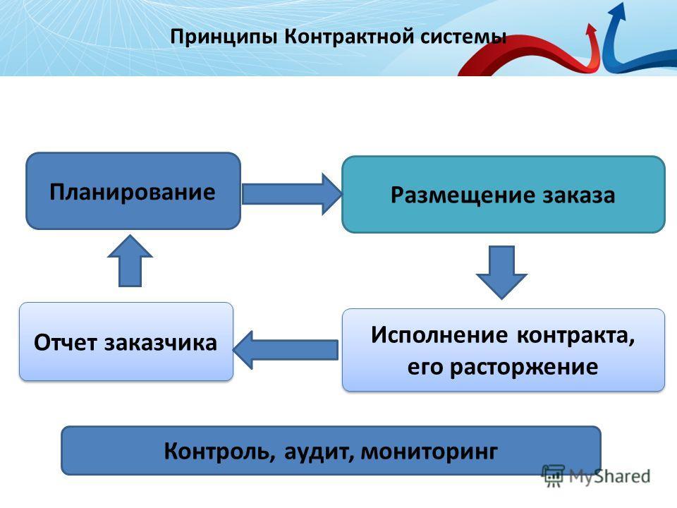 Принципы Контрактной системы 2 Исполнение контракта, его расторжение Исполнение контракта, его расторжение Отчет заказчика Планирование Размещение заказа Контроль, аудит, мониторинг