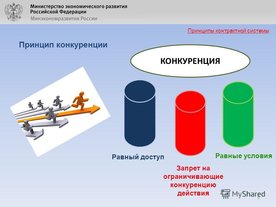 9 Принцип конкуренции Принципы контрактной системы КОНКУРЕНЦИЯ Равный доступ Запрет на ограничивающие конкуренцию действия Равные условия