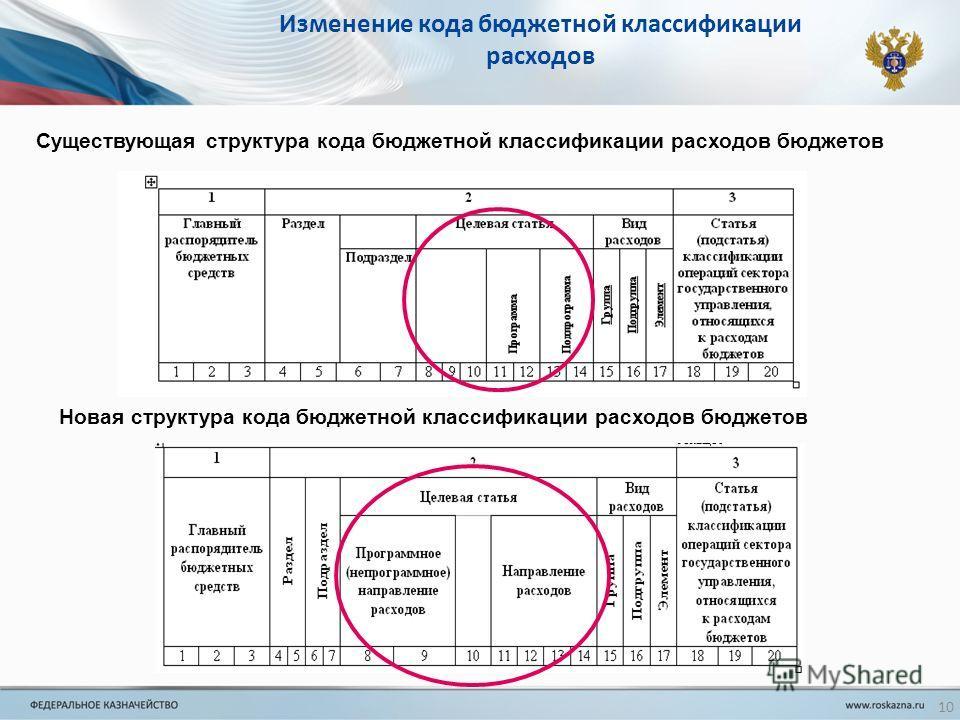 Изменение кода бюджетной классификации расходов Существующая структура кода бюджетной классификации расходов бюджетов Новая структура кода бюджетной классификации расходов бюджетов 10