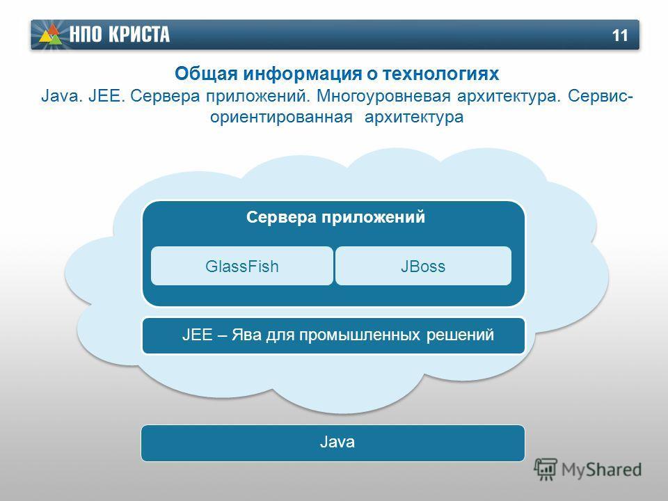 11 GlassFishJBoss Сервера приложений JEE – Ява для промышленных решений Java