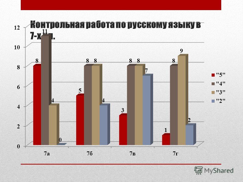 Контрольная работа по русскому языку в 7-х кл.