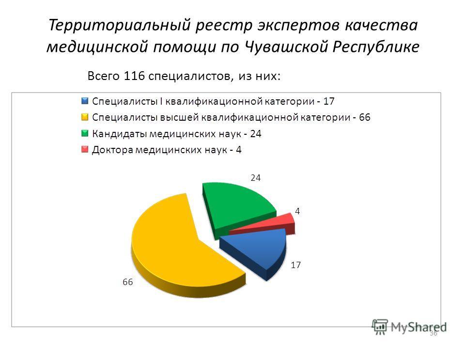 Территориальный реестр экспертов качества медицинской помощи по Чувашской Республике Всего 116 специалистов, из них: 36