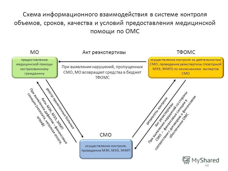 Схема информационного взаимодействия в системе контроля объемов, сроков, качества и условий предоставления медицинской помощи по ОМС предоставление медицинской помощи застрахованному гражданину МО Акт реэкспертизы осуществление контроля за деятельнос
