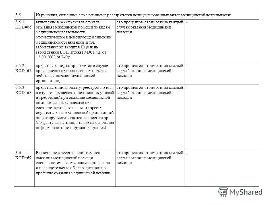 5.5.Нарушения, связанные с включением в реестр счетов нелицензированных видов медицинской деятельности: 5.5.1. KOD=66 включение в реестр счетов случаев оказания медицинской помощи по видам медицинской деятельности, отсутствующим в действующей лицензи