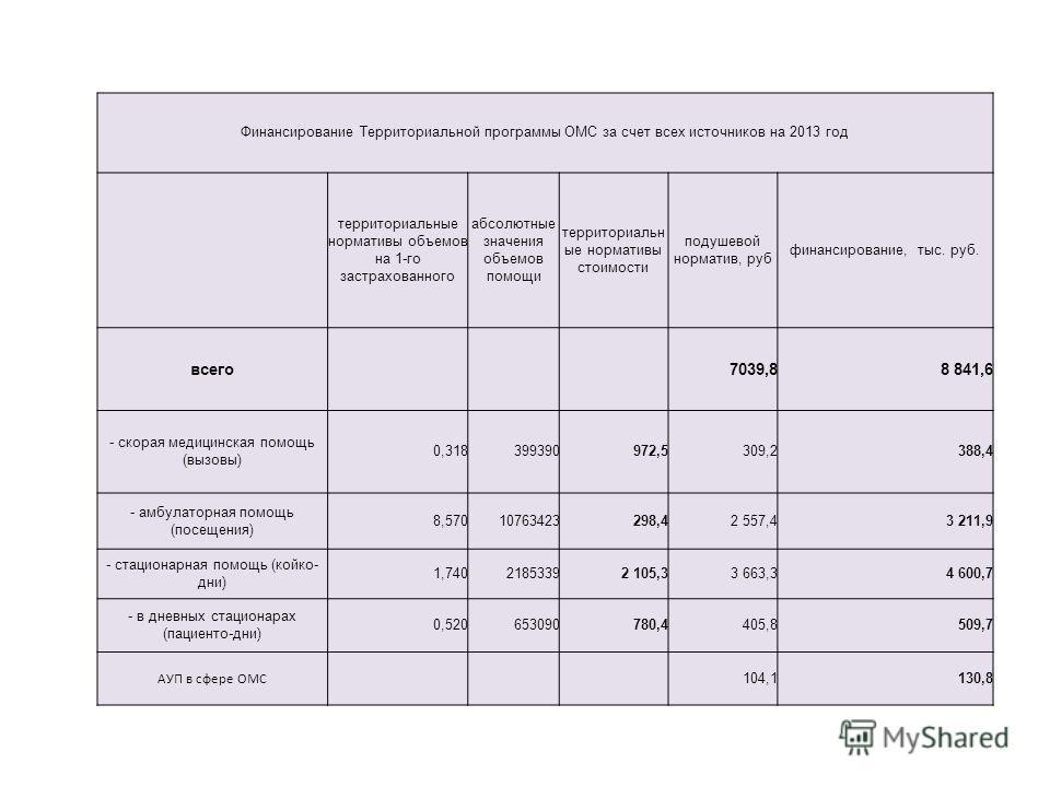 Финансирование Территориальной программы ОМС за счет всех источников на 2013 год территориальные нормативы объемов на 1-го застрахованного абсолютные значения объемов помощи территориальн ые нормативы стоимости подушевой норматив, руб финансирование,