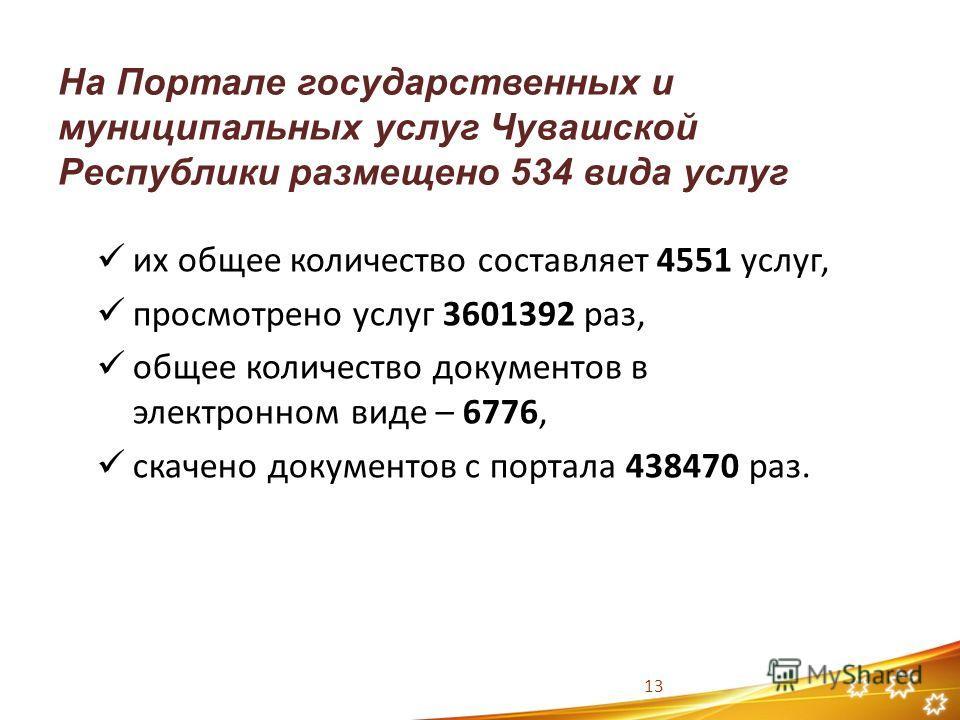 На Портале государственных и муниципальных услуг Чувашской Республики размещено 534 вида услуг 13 их общее количество составляет 4551 услуг, просмотрено услуг 3601392 раз, общее количество документов в электронном виде – 6776, скачено документов с по