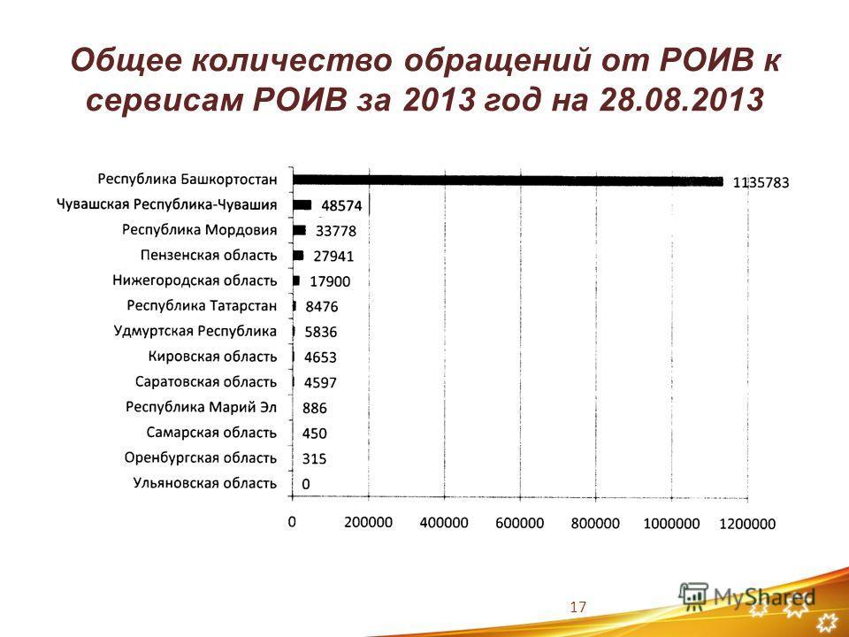 Общее количество обращений от РОИВ к сервисам РОИВ за 2013 год на 28.08.2013 17