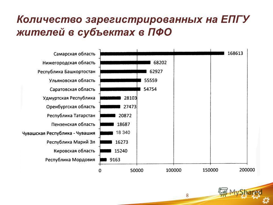 Количество зарегистрированных на ЕПГУ жителей в субъектах в ПФО 8