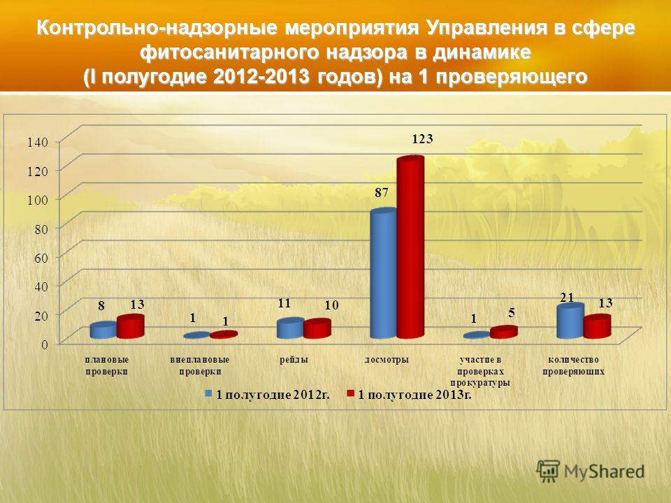 Контрольно-надзорные мероприятия Управления в сфере фитосанитарного надзора в динамике (I полугодие 2012-2013 годов) на 1 проверяющего