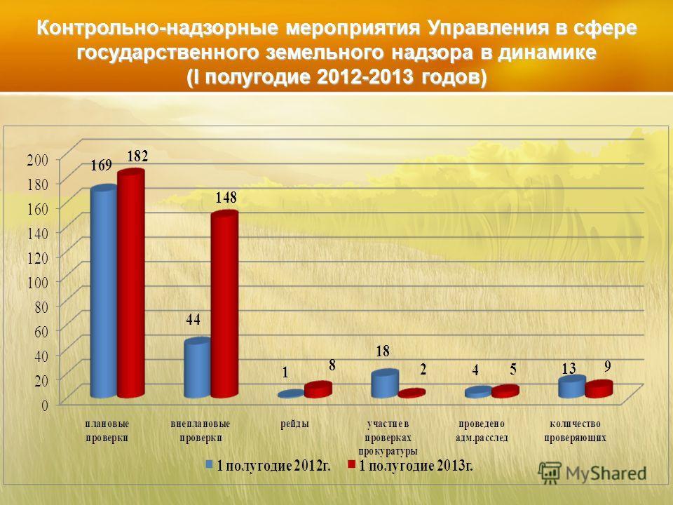 Контрольно-надзорные мероприятия Управления в сфере государственного земельного надзора в динамике (I полугодие 2012-2013 годов)
