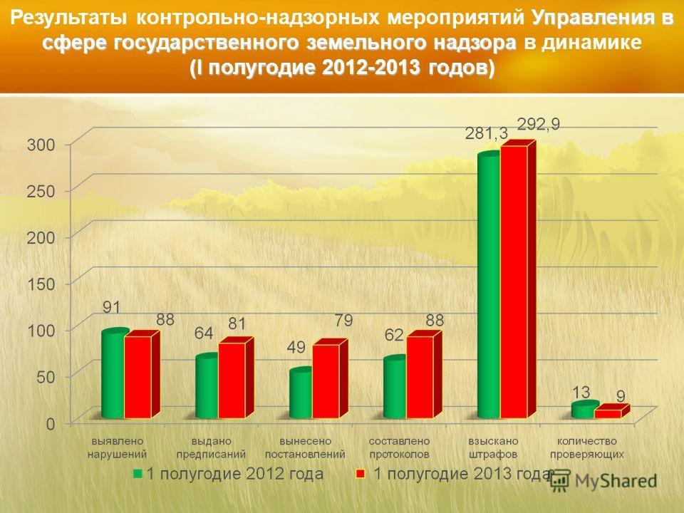 Управления в сфере государственного земельного надзора (I полугодие 2012-2013 годов) Результаты контрольно-надзорных мероприятий Управления в сфере государственного земельного надзора в динамике (I полугодие 2012-2013 годов)