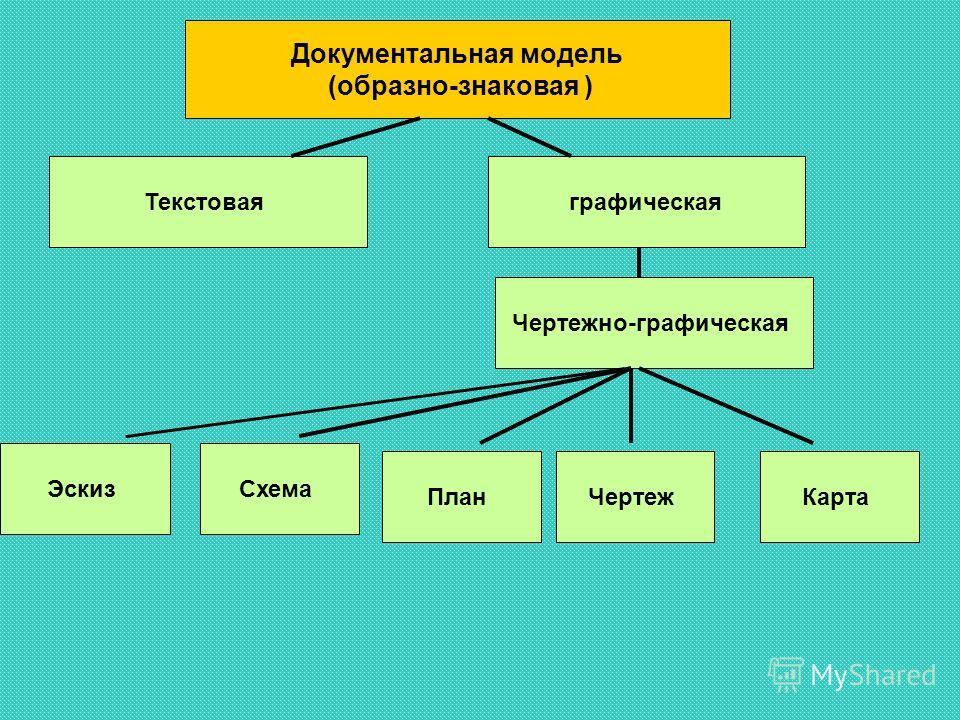 Документальная модель (образно-знаковая ) Текстоваяграфическая Чертежно-графическая ЭскизСхема ПланЧертежКарта