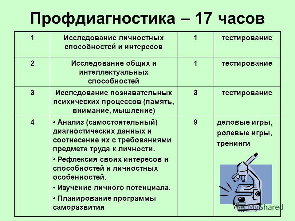 Профдиагностика – 17 часов 1Исследование личностных способностей и интересов 1тестирование 2Исследование общих и интеллектуальных способностей 1тестирование 3Исследование познавательных психических процессов (память, внимание, мышление) 3тестирование