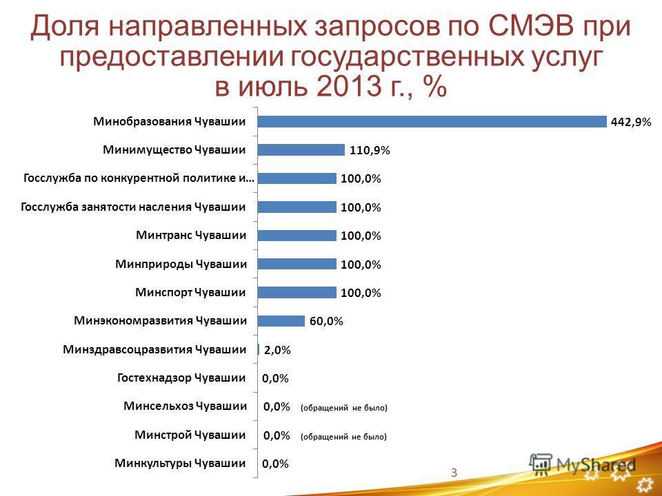3 Доля направленных запросов по СМЭВ при предоставлении государственных услуг в июль 2013 г., %