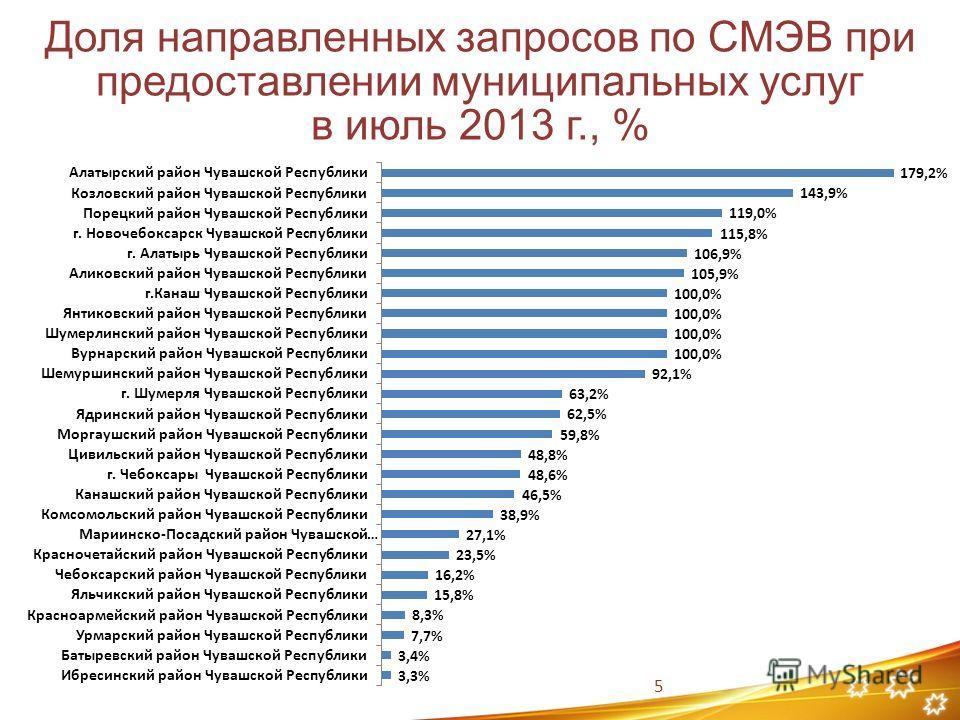 5 Доля направленных запросов по СМЭВ при предоставлении муниципальных услуг в июль 2013 г., %