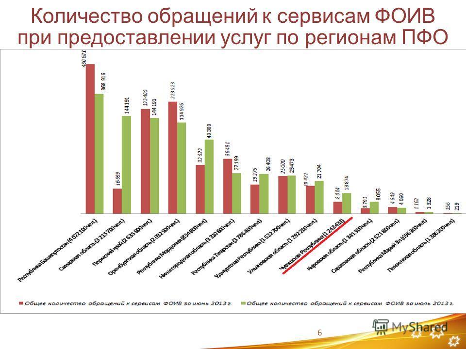 Количество обращений к сервисам ФОИВ при предоставлении услуг по регионам ПФО за июнь, июль 2013 г. 6