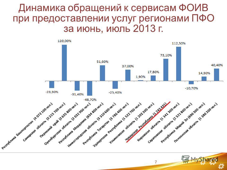 Динамика обращений к сервисам ФОИВ при предоставлении услуг регионами ПФО за июнь, июль 2013 г. 7