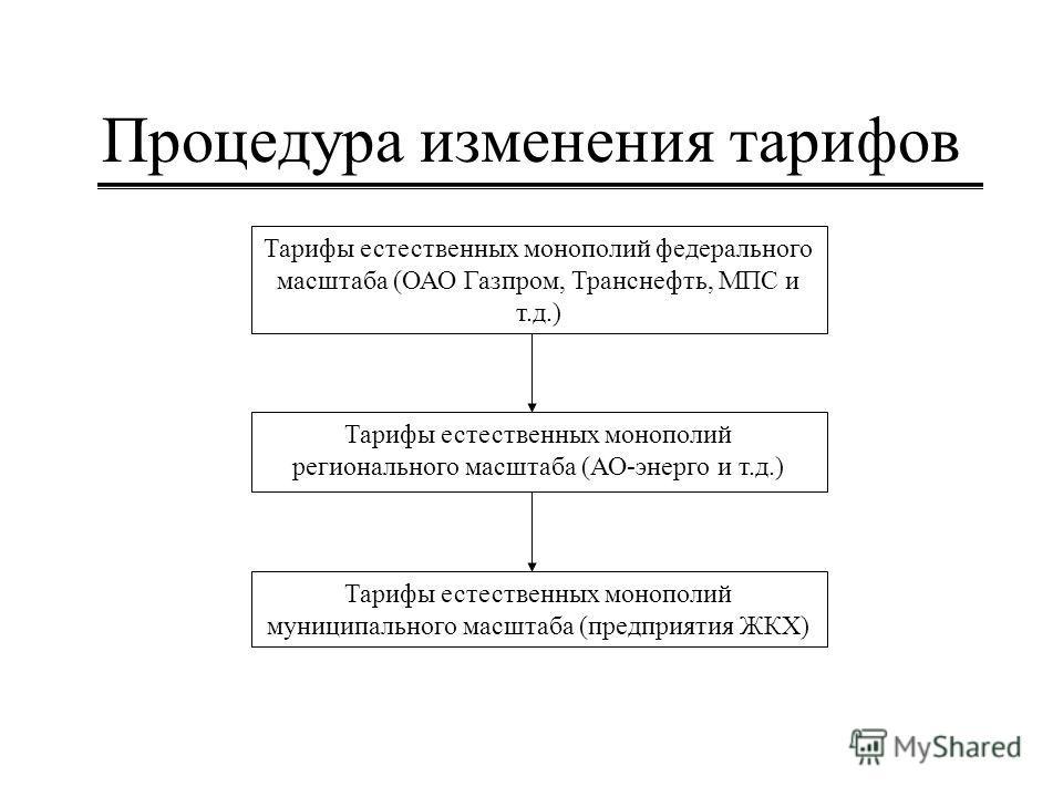Процедура изменения тарифов Тарифы естественных монополий регионального масштаба (АО-энерго и т.д.) Тарифы естественных монополий муниципального масштаба (предприятия ЖКХ) Тарифы естественных монополий федерального масштаба (ОАО Газпром, Транснефть,