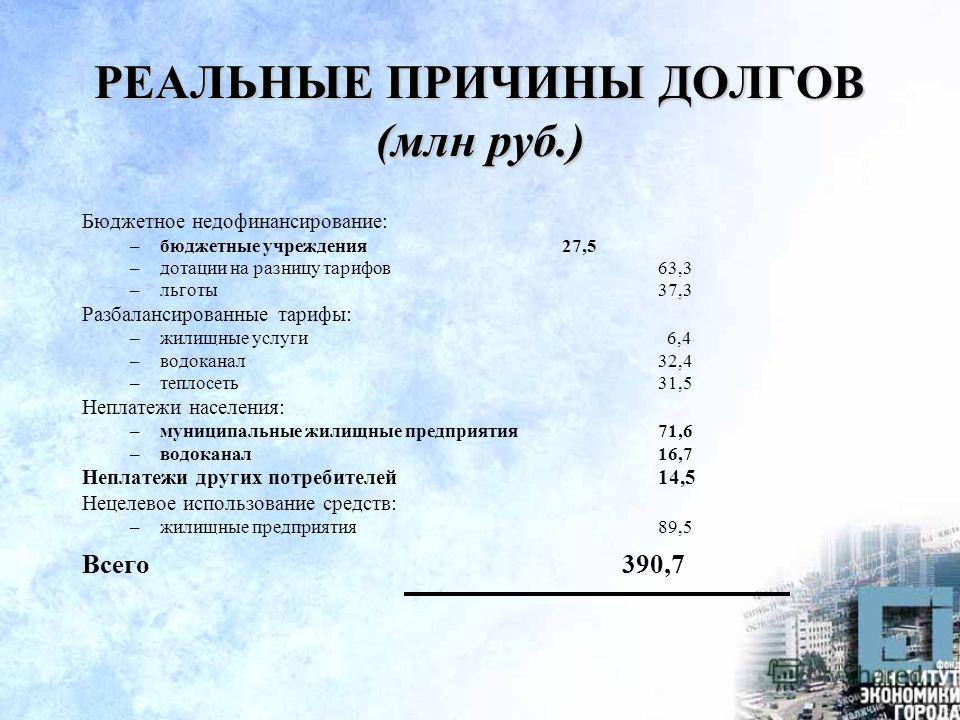 РЕАЛЬНЫЕ ПРИЧИНЫ ДОЛГОВ (млн руб.) Бюджетное недофинансирование: –бюджетные учреждения27,5 –дотации на разницу тарифов63,3 –льготы37,3 Разбалансированные тарифы: –жилищные услуги 6,4 –водоканал32,4 –теплосеть31,5 Неплатежи населения: –муниципальные ж