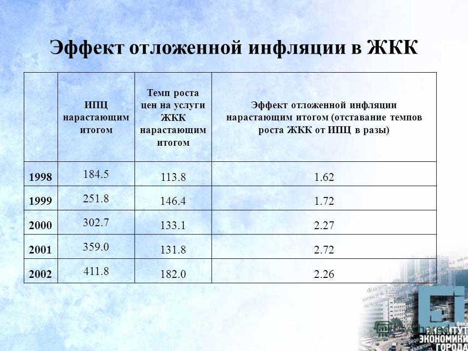 Эффект отложенной инфляции в ЖКК ИПЦ нарастающим итогом Темп роста цен на услуги ЖКК нарастающим итогом Эффект отложенной инфляции нарастающим итогом (отставание темпов роста ЖКК от ИПЦ в разы) 1998 184.5 113.81.62 1999 251.8 146.41.72 2000 302.7 133