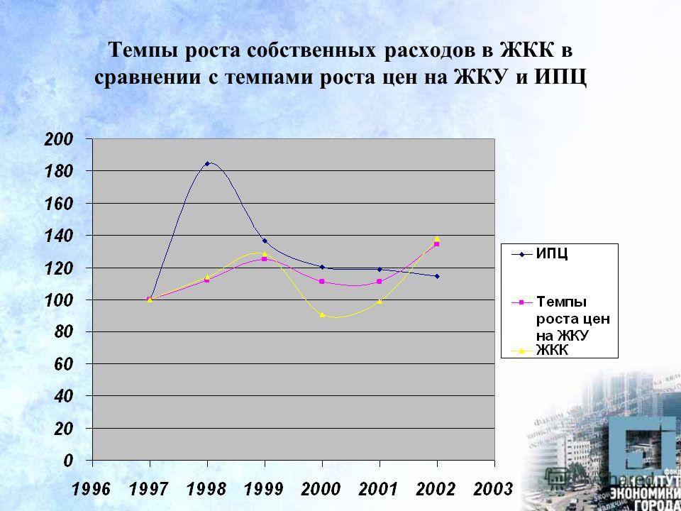 Темпы роста собственных расходов в ЖКК в сравнении с темпами роста цен на ЖКУ и ИПЦ
