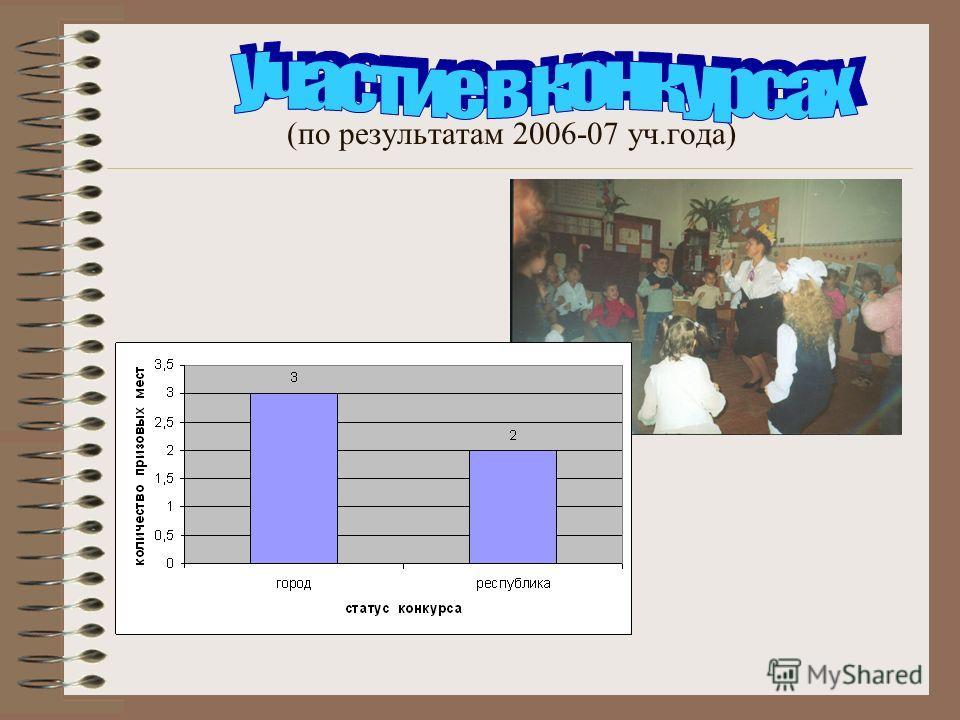 (по результатам 2006-07 уч.года)