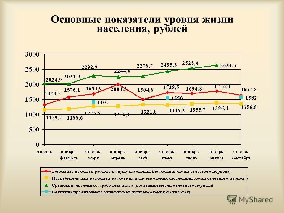 Основные показатели уровня жизни населения, рублей