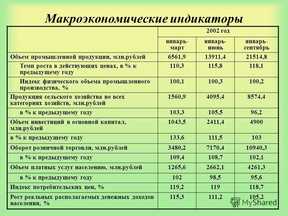 Макроэкономические индикаторы 2002 год январь- март январь- июнь январь- сентябрь Объем промышленной продукции, млн.рублей6561,913911,421514,8 Темп роста в действующих ценах, в % к предыдущему году 110,3115,8118,1 Индекс физического объема промышленн