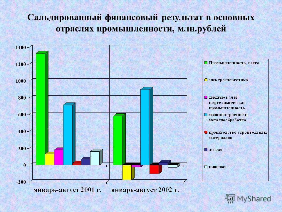 Сальдированный финансовый результат в основных отраслях промышленности, млн.рублей