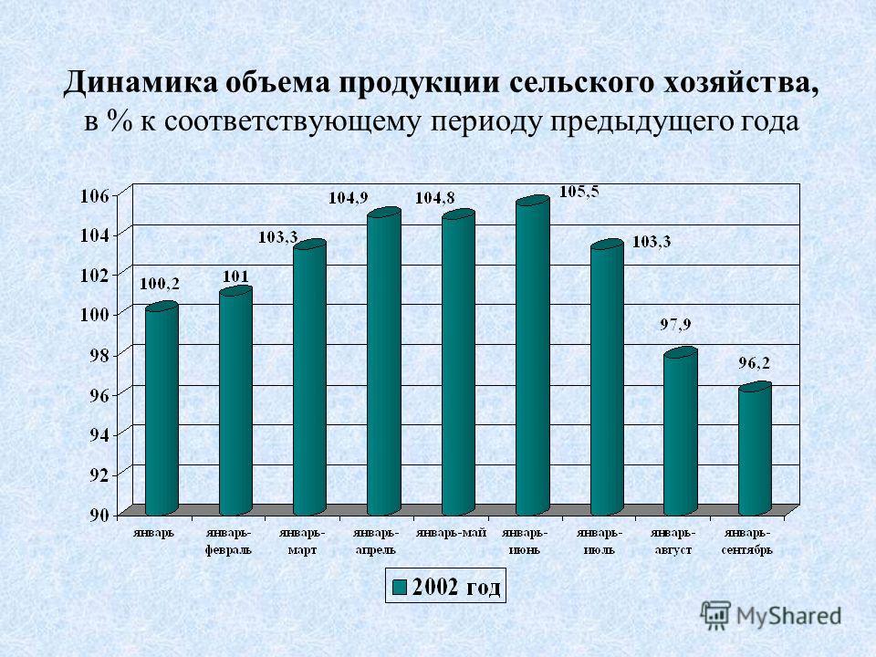 Динамика объема продукции сельского хозяйства, в % к соответствующему периоду предыдущего года