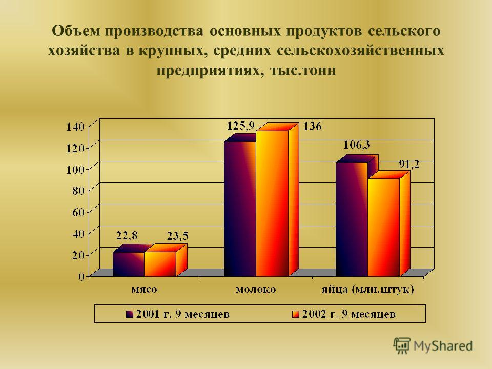 Объем производства основных продуктов сельского хозяйства в крупных, средних сельскохозяйственных предприятиях, тыс.тонн