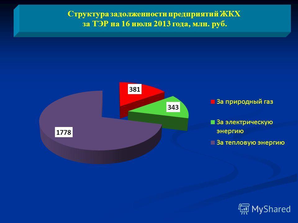 Структура задолженности предприятий ЖКХ за ТЭР на 16 июля 2013 года, млн. руб.