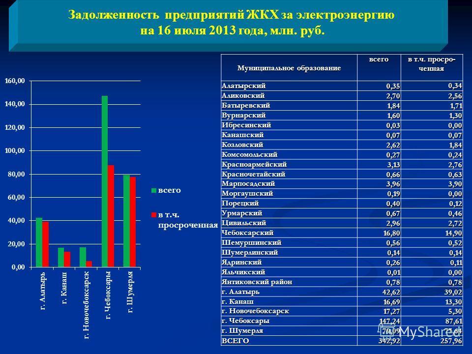 Задолженность предприятий ЖКХ за электроэнергию на 16 июля 2013 года, млн. руб. Муниципальное образование всего в т.ч. просро- ченная Алатырский0,350,34 Аликовский2,702,56 Батыревский1,841,71 Вурнарский1,601,30 Ибресинский0,030,00 Канашский0,070,07 К