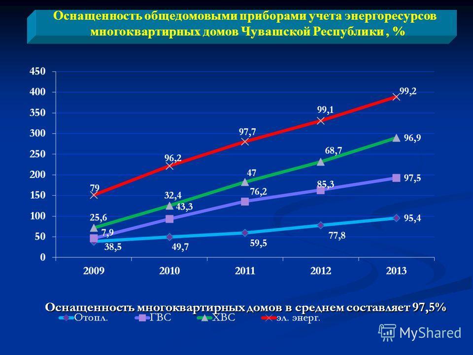 Оснащенность общедомовыми приборами учета энергоресурсов многоквартирных домов Чувашской Республики, % Оснащенность многоквартирных домов в среднем составляет 97,5%