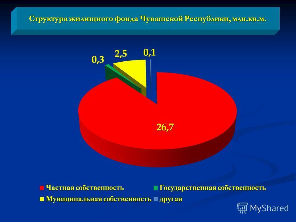 Структура жилищного фонда Чувашской Республики, млн.кв.м.