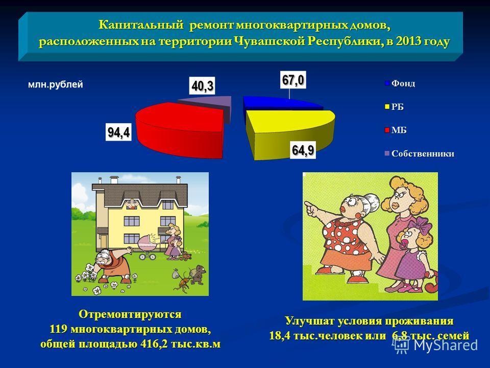 Капитальный ремонт многоквартирных домов, расположенных на территории Чувашской Республики, в 2013 году Отремонтируются 119 многоквартирных домов, общей площадью 416,2 тыс.кв.м Улучшат условия проживания 18,4 тыс.человек или 6,8 тыс. семей