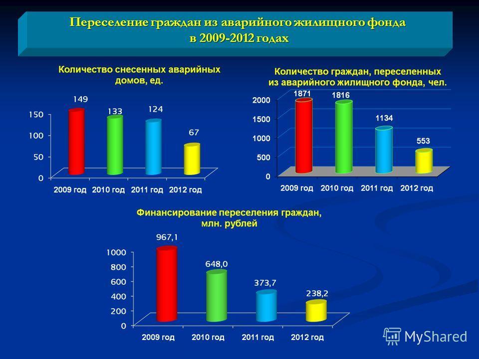 Переселение граждан из аварийного жилищного фонда в 2009-2012 годах