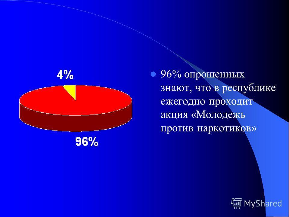 96% опрошенных знают, что в республике ежегодно проходит акция «Молодежь против наркотиков»