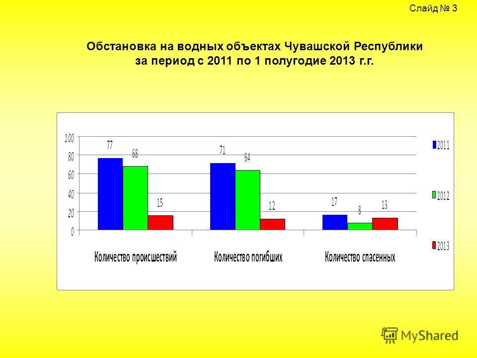 Слайд 3 Обстановка на водных объектах Чувашской Республики за период с 2011 по 1 полугодие 2013 г.г.