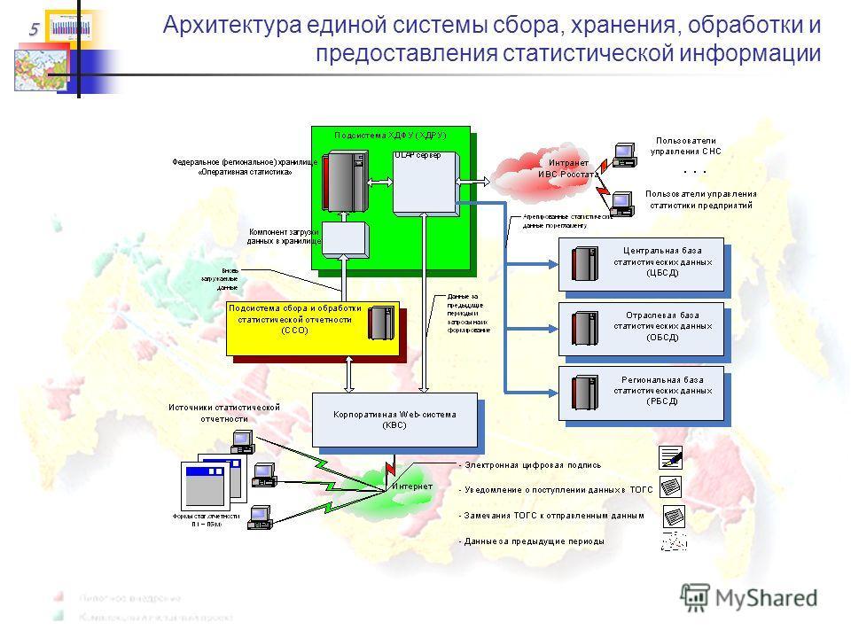 5 Архитектура единой системы сбора, хранения, обработки и предоставления статистической информации