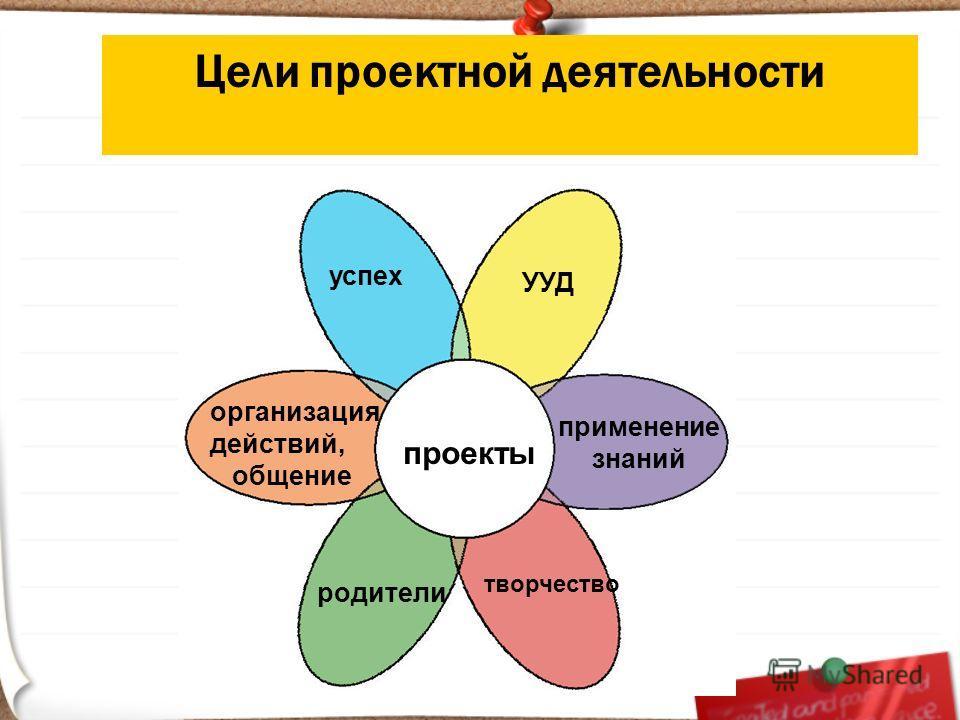проекты успех организация действий, общение родители применение знаний УУД творчество