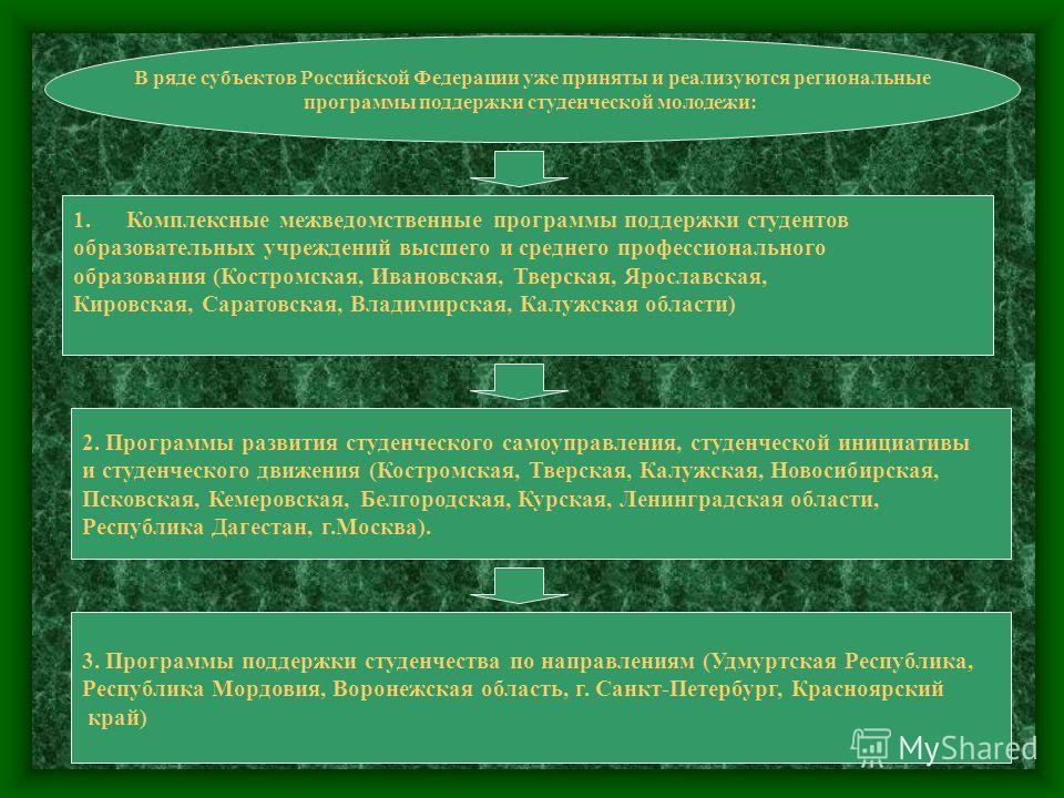 В ряде субъектов Российской Федерации уже приняты и реализуются региональные программы поддержки студенческой молодежи: 1.Комплексные межведомственные программы поддержки студентов образовательных учреждений высшего и среднего профессионального образ