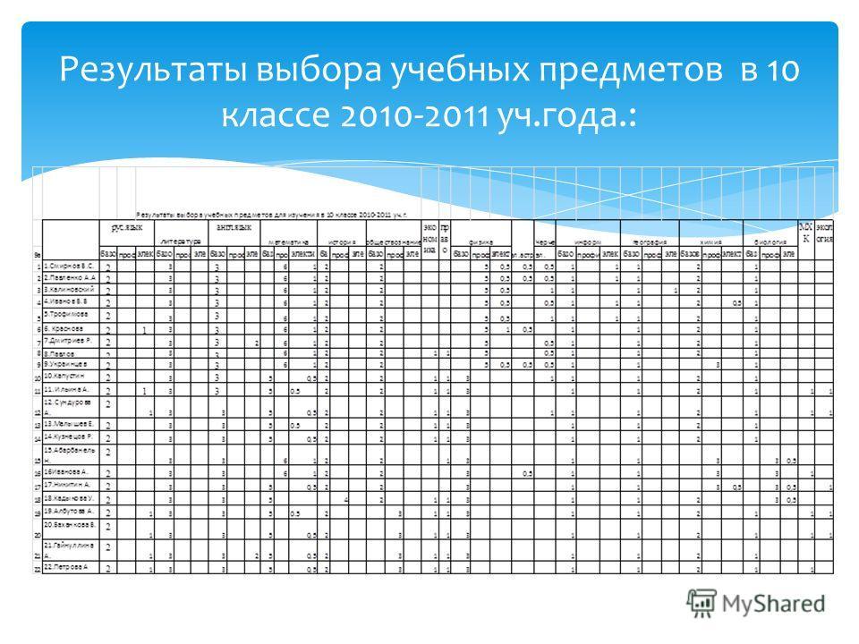 Результаты выбора учебных предметов в 10 классе 2010-2011 уч.года.: