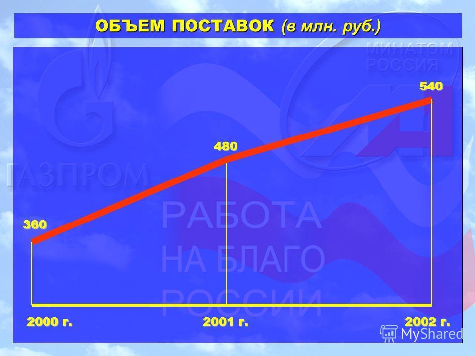 ОБЪЕМ ПОСТАВОК (в млн. руб.) 2000 г. 2001 г. 2002 г. 360 480 540