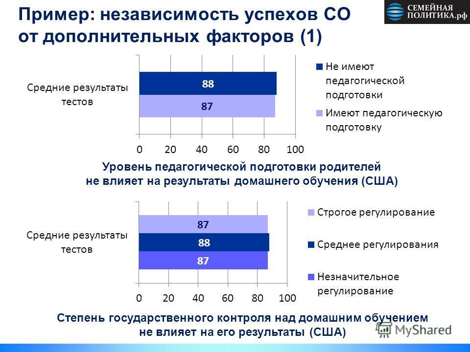 Пример: независимость успехов СО от дополнительных факторов (1) Уровень педагогической подготовки родителей не влияет на результаты домашнего обучения (США) Степень государственного контроля над домашним обучением не влияет на его результаты (США)