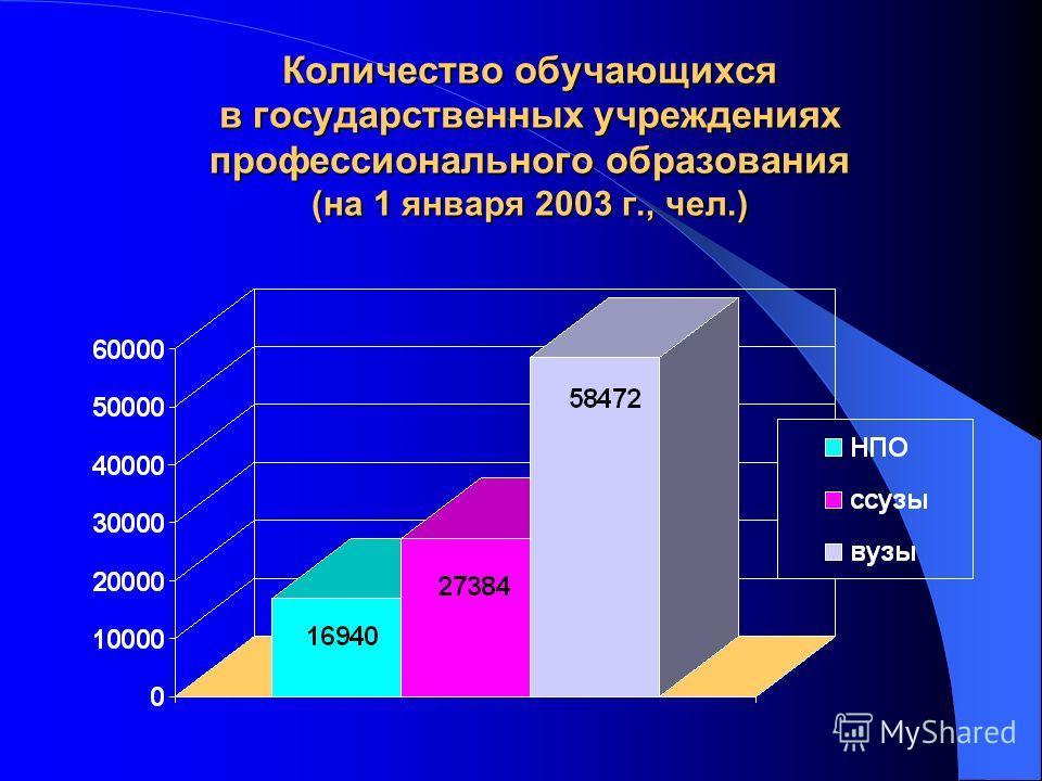 Количество обучающихся в государственных учреждениях профессионального образования (на 1 января 2003 г., чел.)