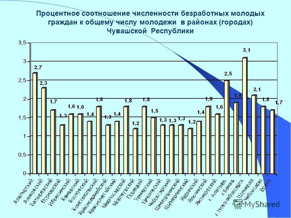 Процентное соотношение численности безработных молодых граждан к общему числу молодежи в районах (городах) Чувашской Республики