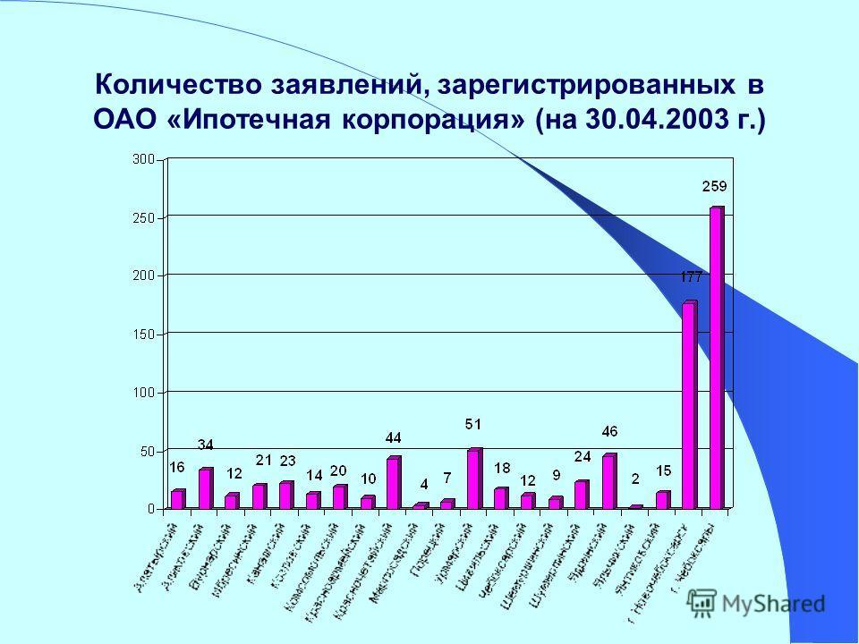 Количество заявлений, зарегистрированных в ОАО «Ипотечная корпорация» (на 30.04.2003 г.)